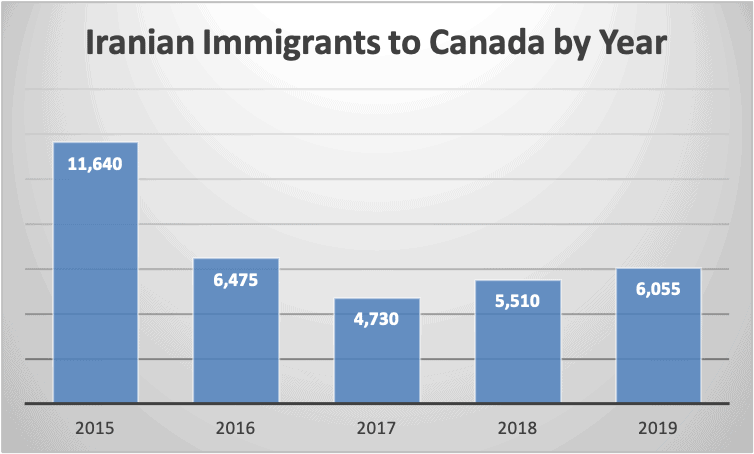 Iranian Immigrants to Canada by Year