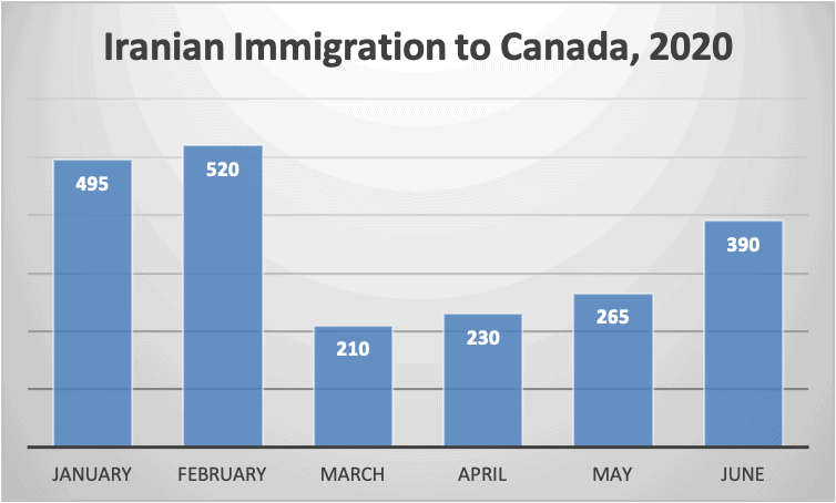 Iranian Immigration to Canada, 2020