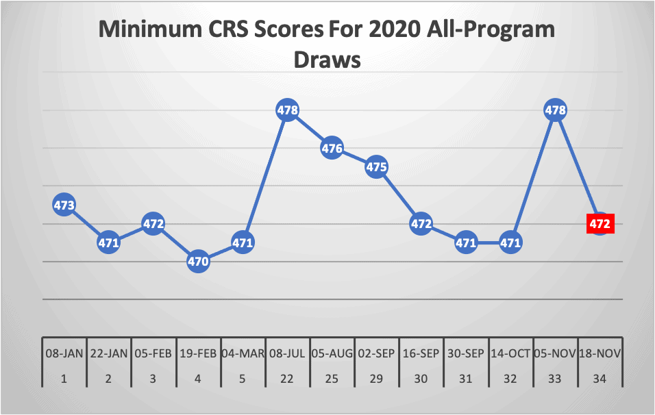 Minimum CRS Scores For 2020 All-Program Draws