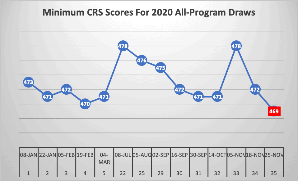 Minimum CRS Scores For 2020 All-Program Draws