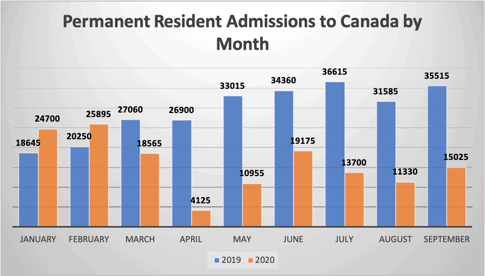 Permanent Resident Admissions to Canada by Month