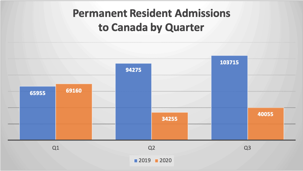 Permanent Resident Admissions to Canada by Quarter