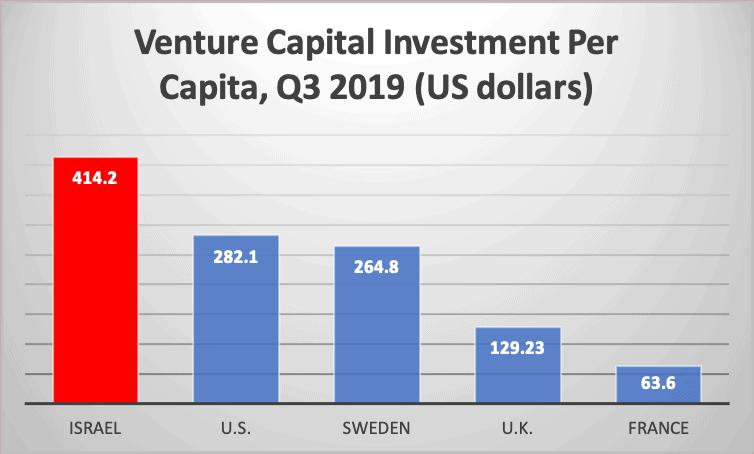 Venture Capital Investment Per Capita, Q3 2019 (US dollars)