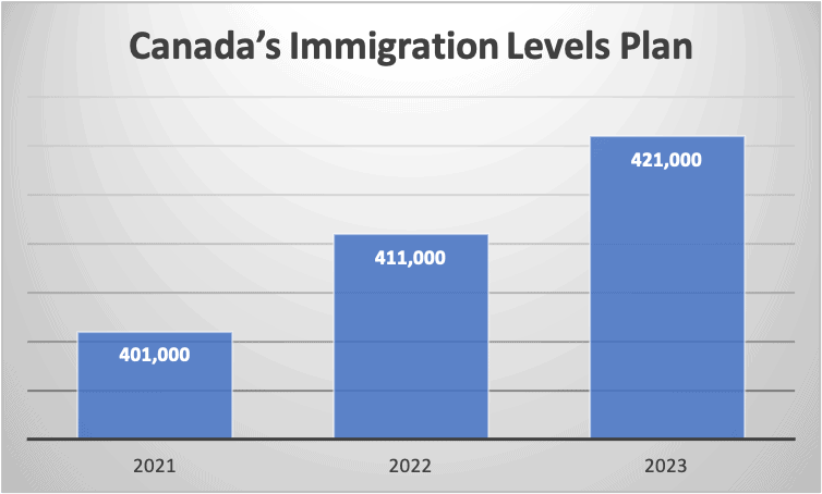 Canada's Immigration Levels Plan