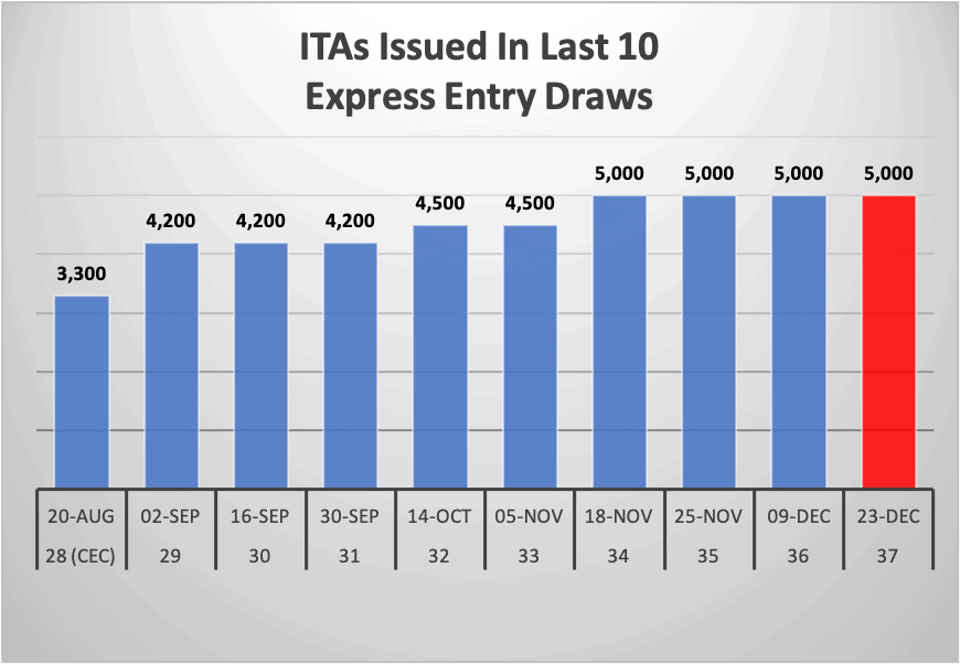 ITAs Issued In Last 10 Express Entry Draws