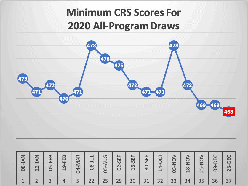 Minimum CRS Scores For 2020 All Program Draws